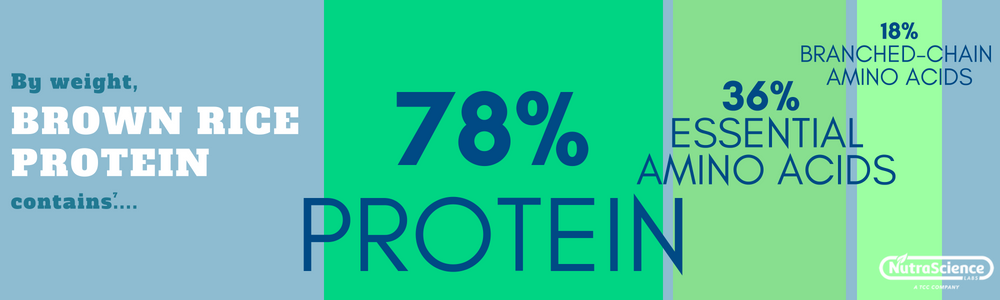 By weight, Brown Rice Protein contains 78% protein, 36% essential amino acids, and 18% BCAAs. [See Reference 7 for additional details]