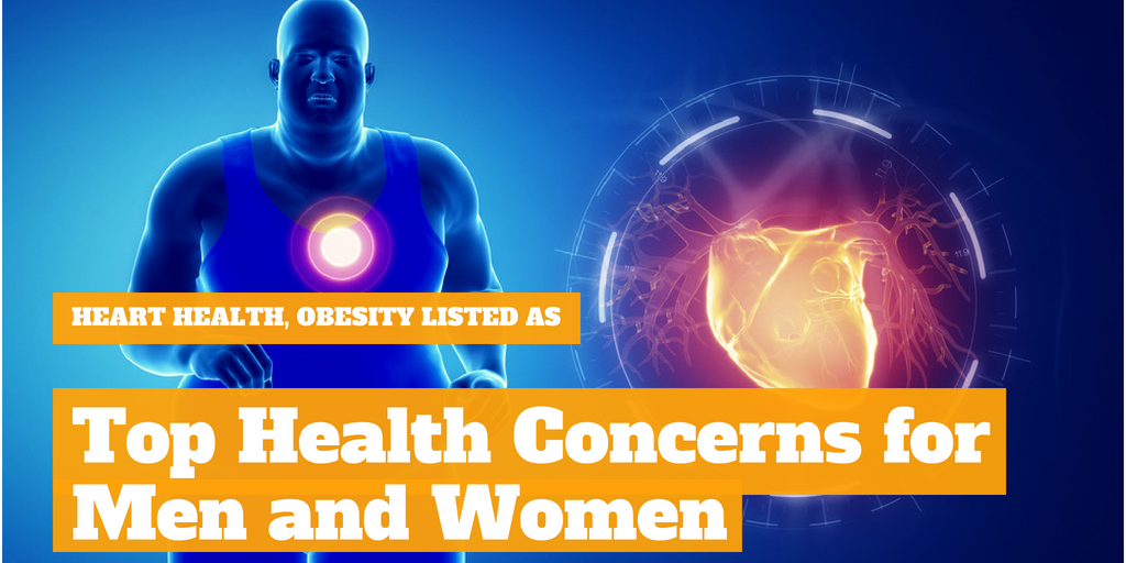 Heart Health, Obesity Listed As Top Health Concerns for Men and Women