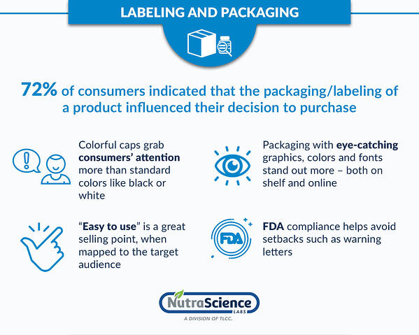 4-Marketing-Strategies-to-Make-Your-Supplement-Brand-a-Hit - Labeling and Packaging