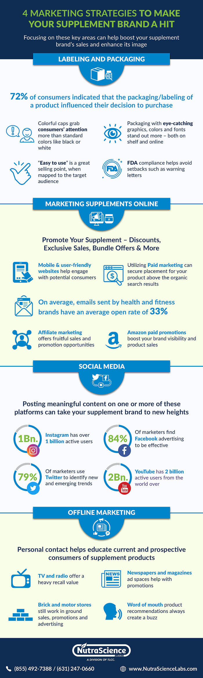 4 Supplement Marketing Strategies to Boost Your Revenue - Infographic