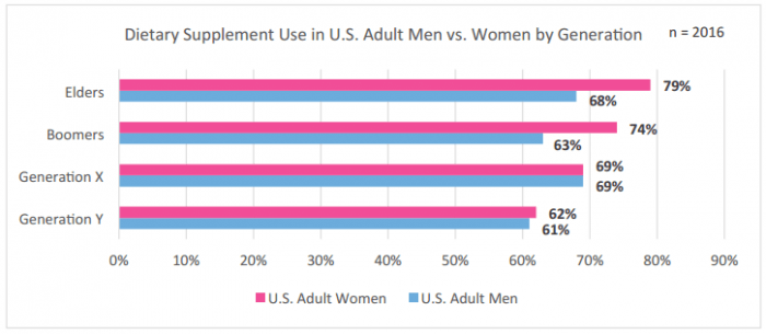 CRN's 2015 Consumer Survey Report: Dietary Supplement Use in U.S. Adult Men vs. Women by Generation