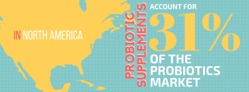 In North America, probiotic supplements account for 31 percent of the probiotics market.