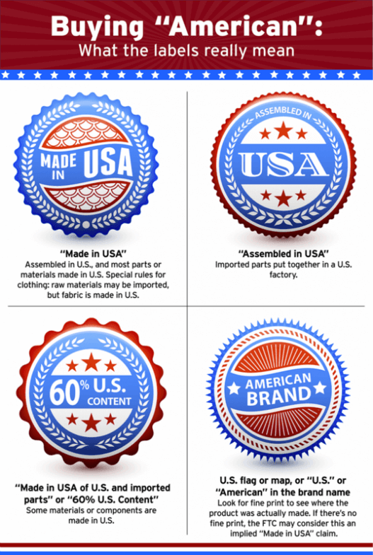 Made in America Chart
