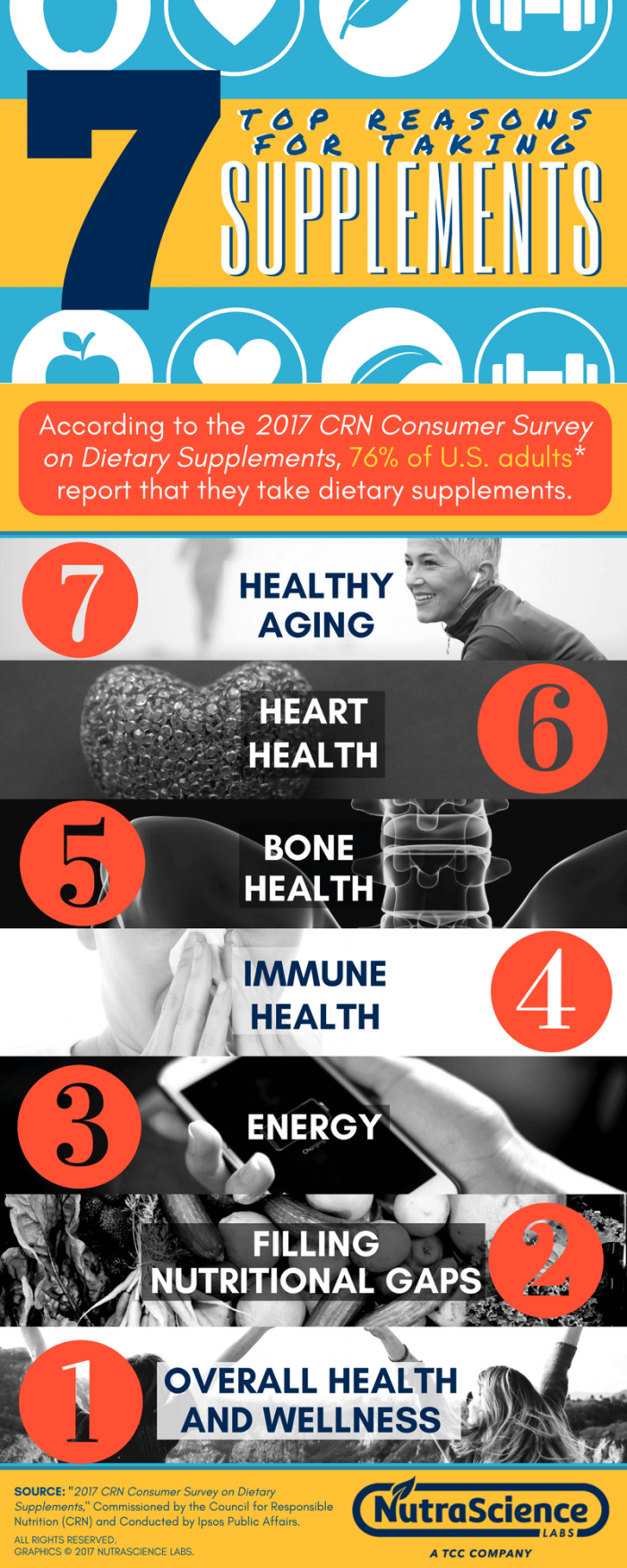 2017 Top 7 - Why Americans Are Taking Dietary Supplements
