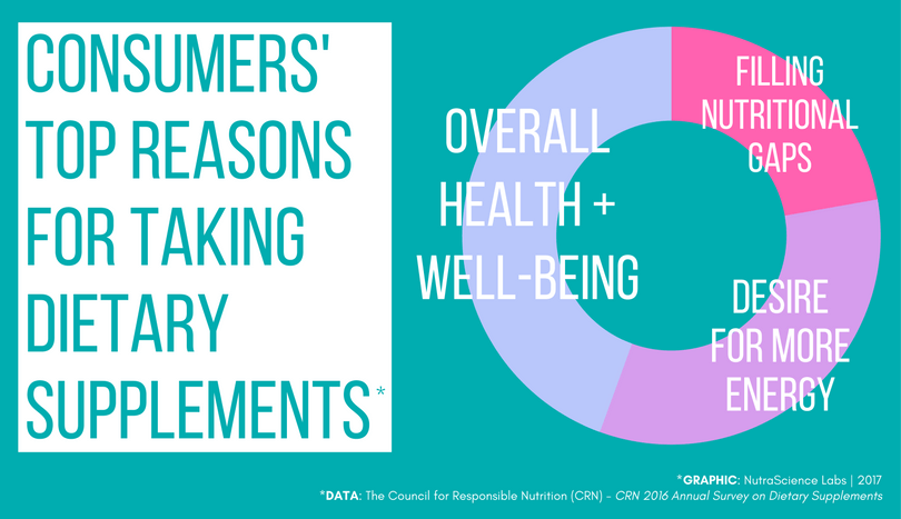 Top Consumer Reasons for Taking Dietary Supplements in 2016 - CRN
