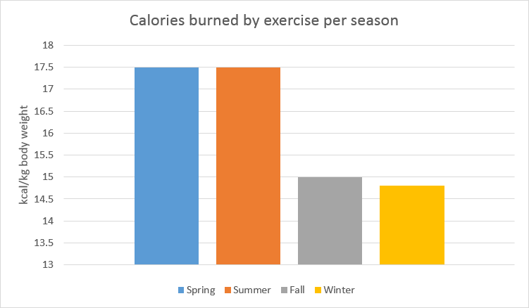 Calories Burned By Exercise Per Season Chart