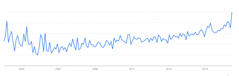 """Google Trends: Graph of US consumer interest in """"clean label"""" since 2004"""
