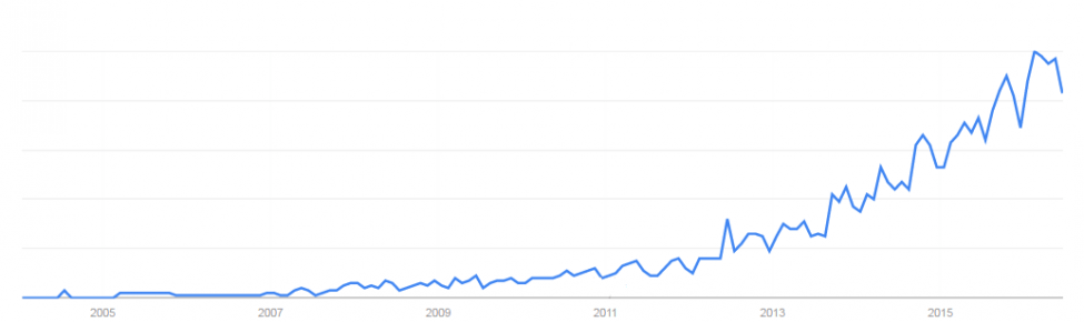 "Google Trends: US user interest in ""microbiome"""