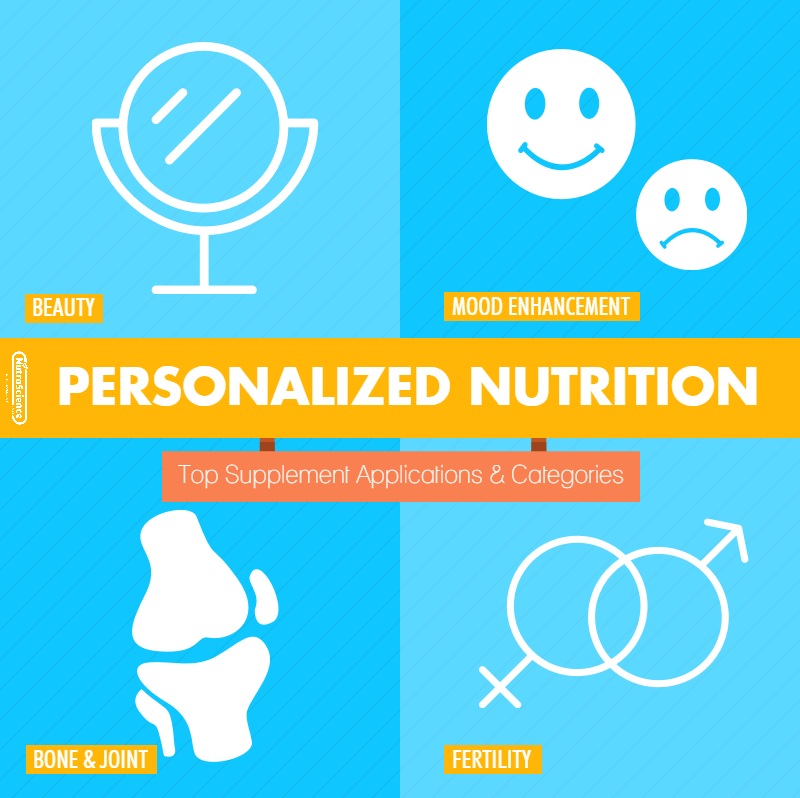 Four of the best supplement categories for personalization - Beauty, Bone & Joint, Fertility, and Mood Enhancement.