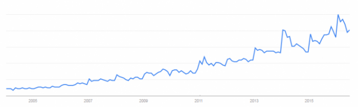 """Google Trends Report (Region: USA) for """"probiotics"""" from January 2004 to June 2016."""