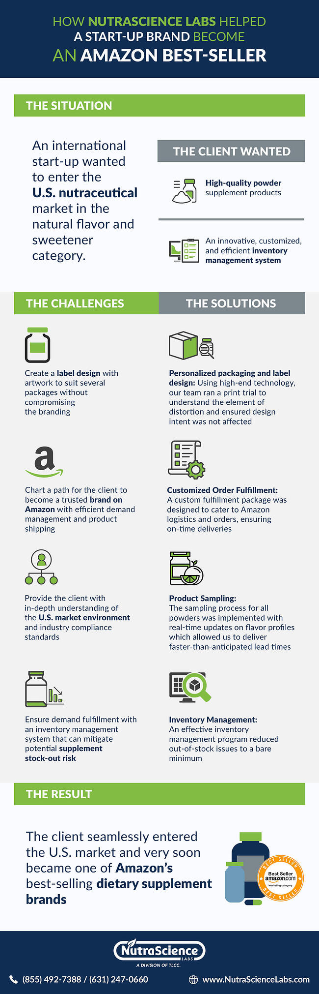 Amazon Dietary Supplement Company Success Story Infographic
