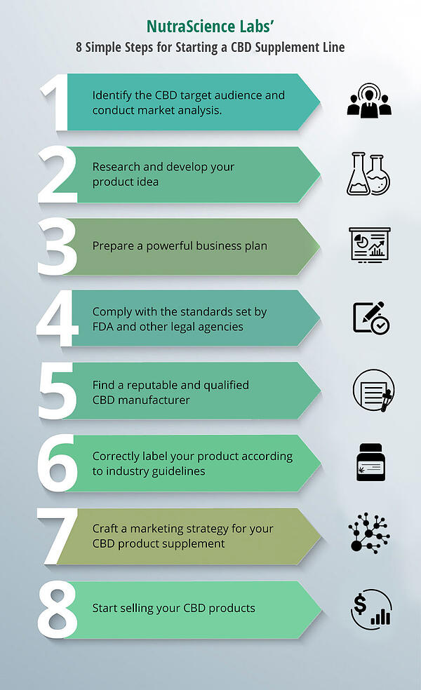 How to Start a CBD Supplement Product Line - Infographic