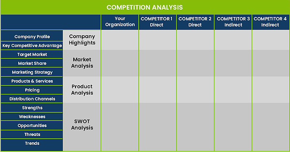 Competitor Analysis Template for Starting a Supplement Company