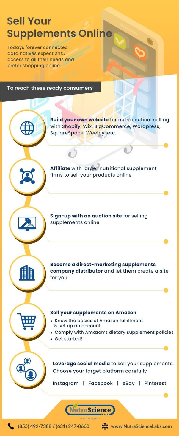 Selling Supplements Online Infographic