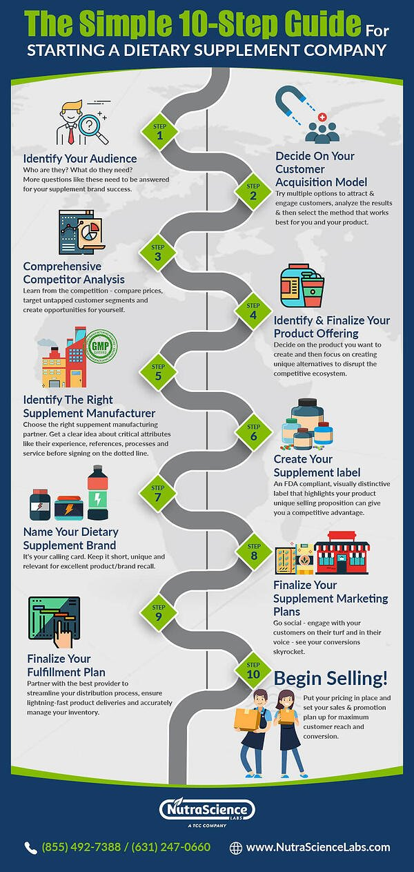 Starting a Dietary Supplement Company Infographic