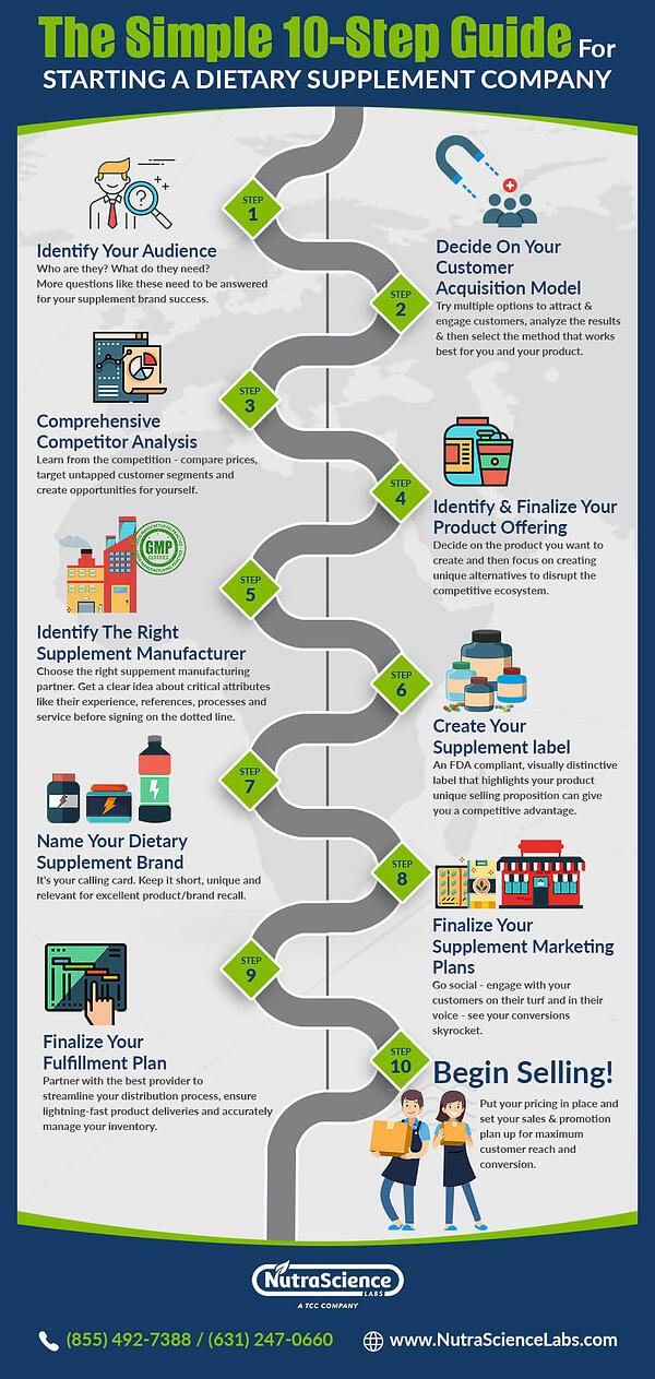 Infographic on Starting a Supplement Company